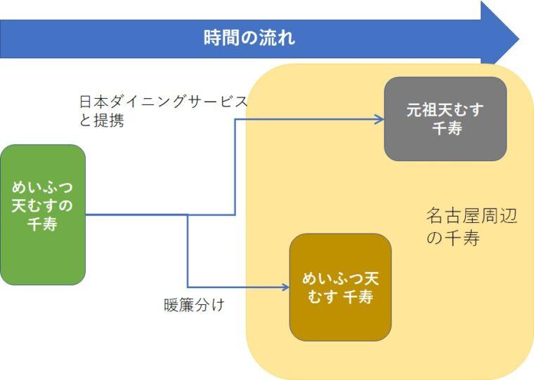 千寿図解3