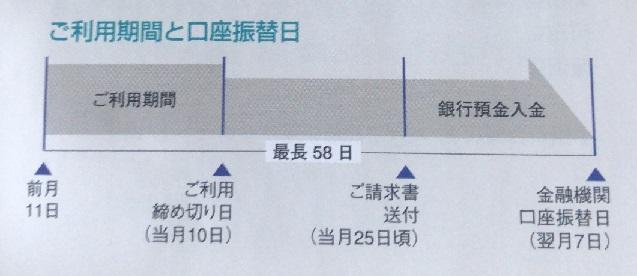 小田急ロイヤルカード請求書 振替日の図