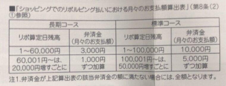 タカシマヤプレミアムのショッピングリボ払いにおける月々の支払い額算出表